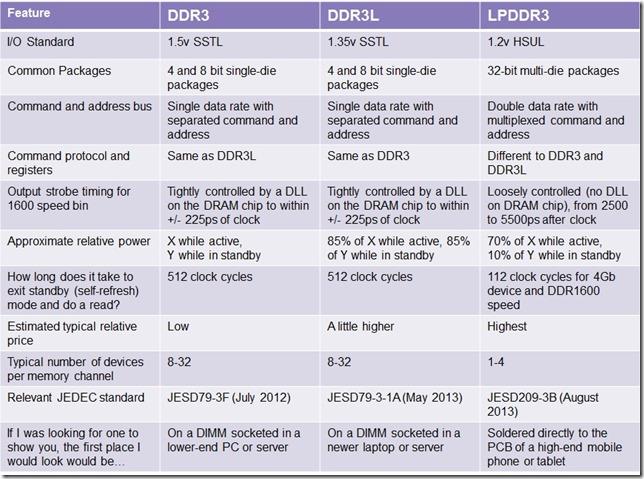 DDR3-DDR3L-LPDDR3-Comparison