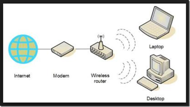How-Wireless-Router-Works